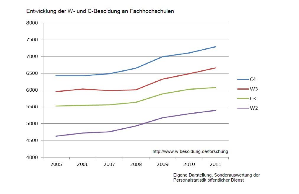 www.w-besoldung.net: Wie hoch ist das Grundgehalt?